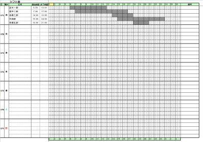 1週間のガントチャートのシフト表