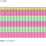 複数店舗を管理ができて勤務パターンで作成するシフト表